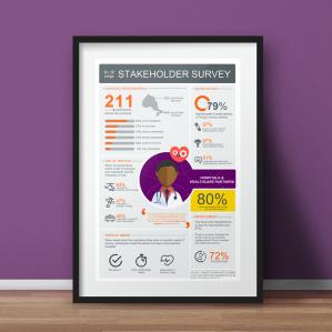 Stakeholder Survey Hospitals